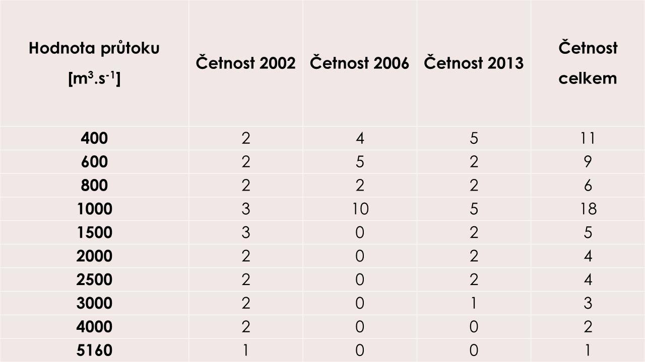 Hodnota průtoku [m3.s-1] Četnost 2002. Četnost 2006. Četnost 2013. Četnost. celkem. 400. 2. 4.